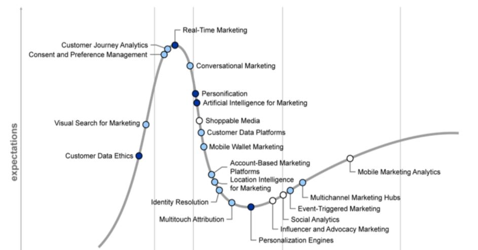 тренды цифрового маркетинга 2022