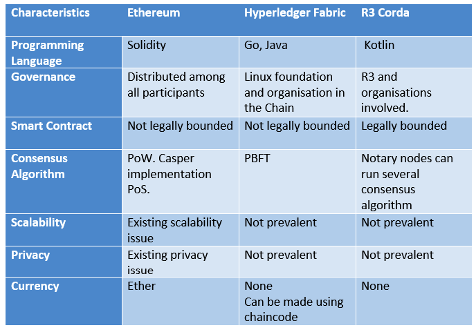 Ethereum vs Hyperledger Fabric vs R3 Corda