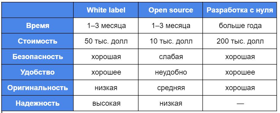 Лучшие Программные Решения по Криптовалютным Биржам Таблица