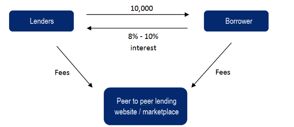 How to Build a Peer-to-Peer Lending Software