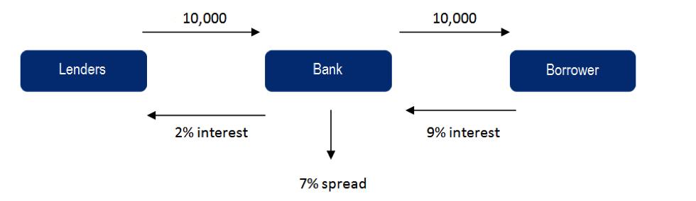 Cómo crear una plataforma y un software de préstamos entre particulares (P2P)