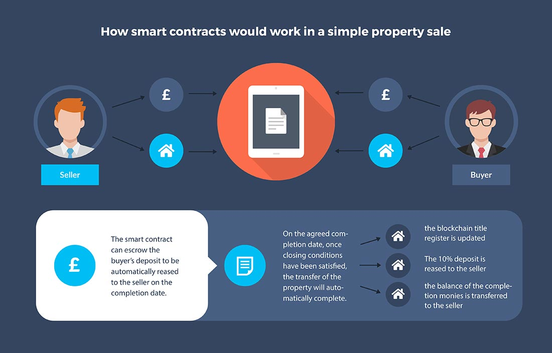 Blockchain in Real Estate Smart Contract