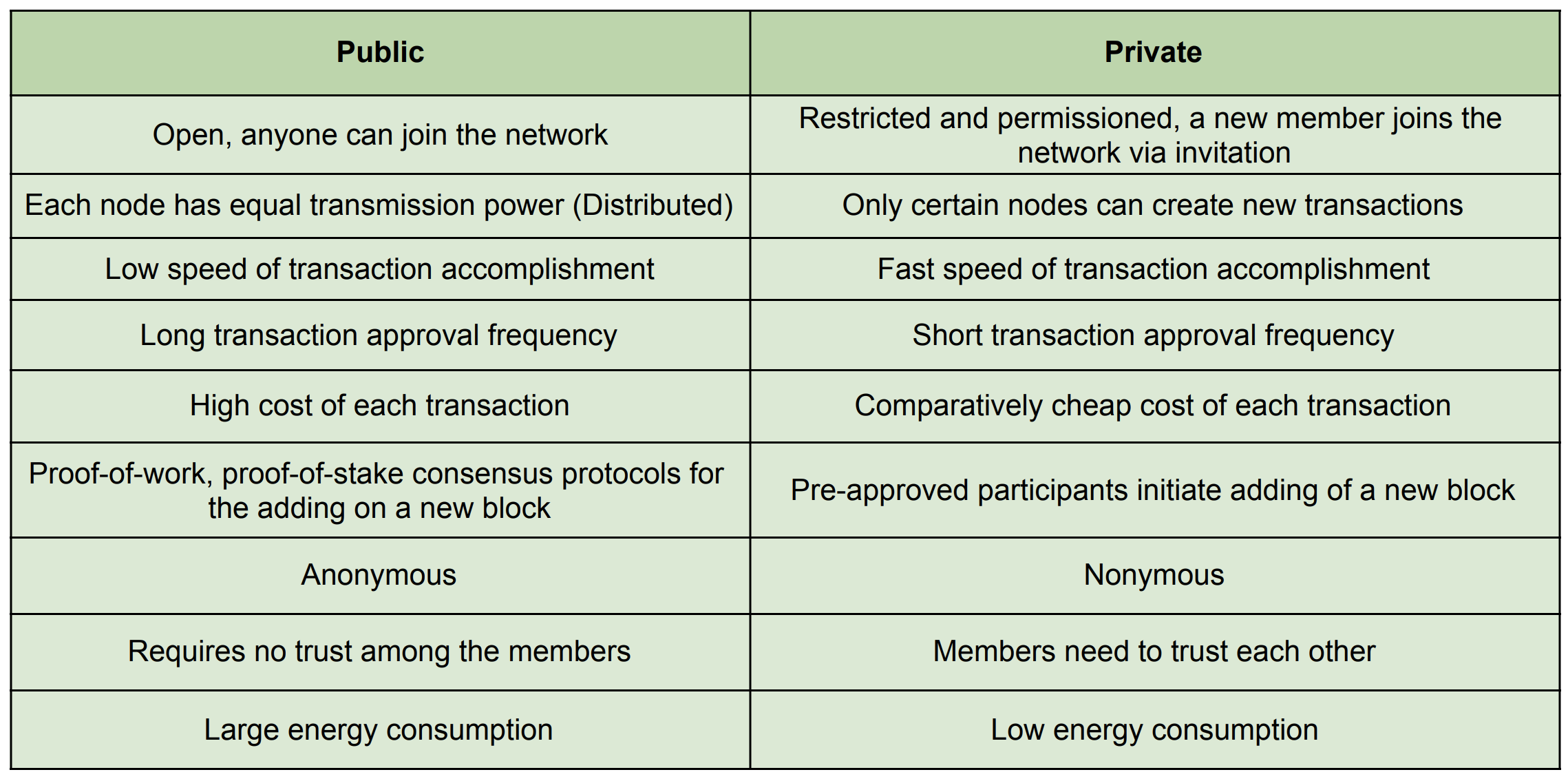blockchain: public and private.