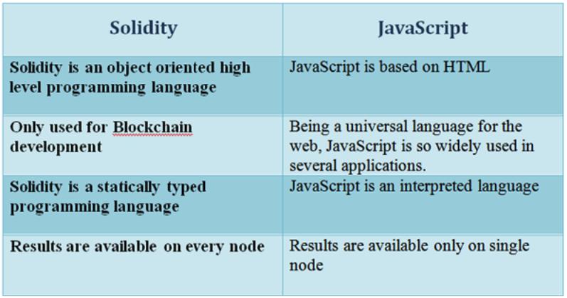 Blockchain Programming Language - JavaScript
