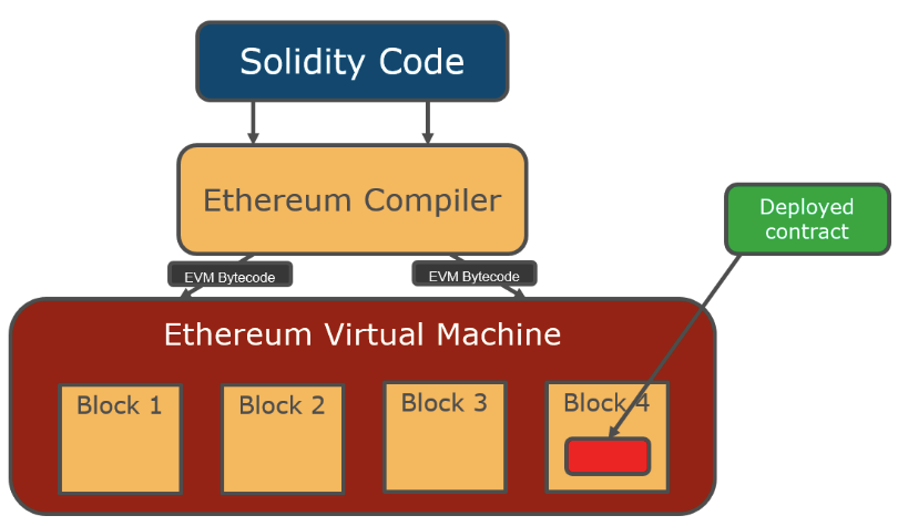 Blockchain Programming Language - Solidity