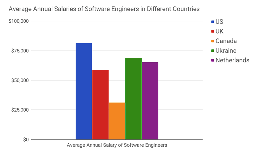 What are the salaries of blockchain developers