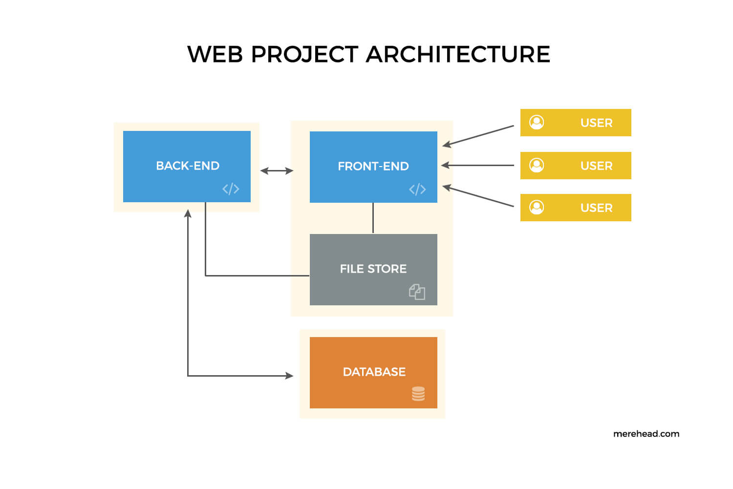 How to build scalable web applications