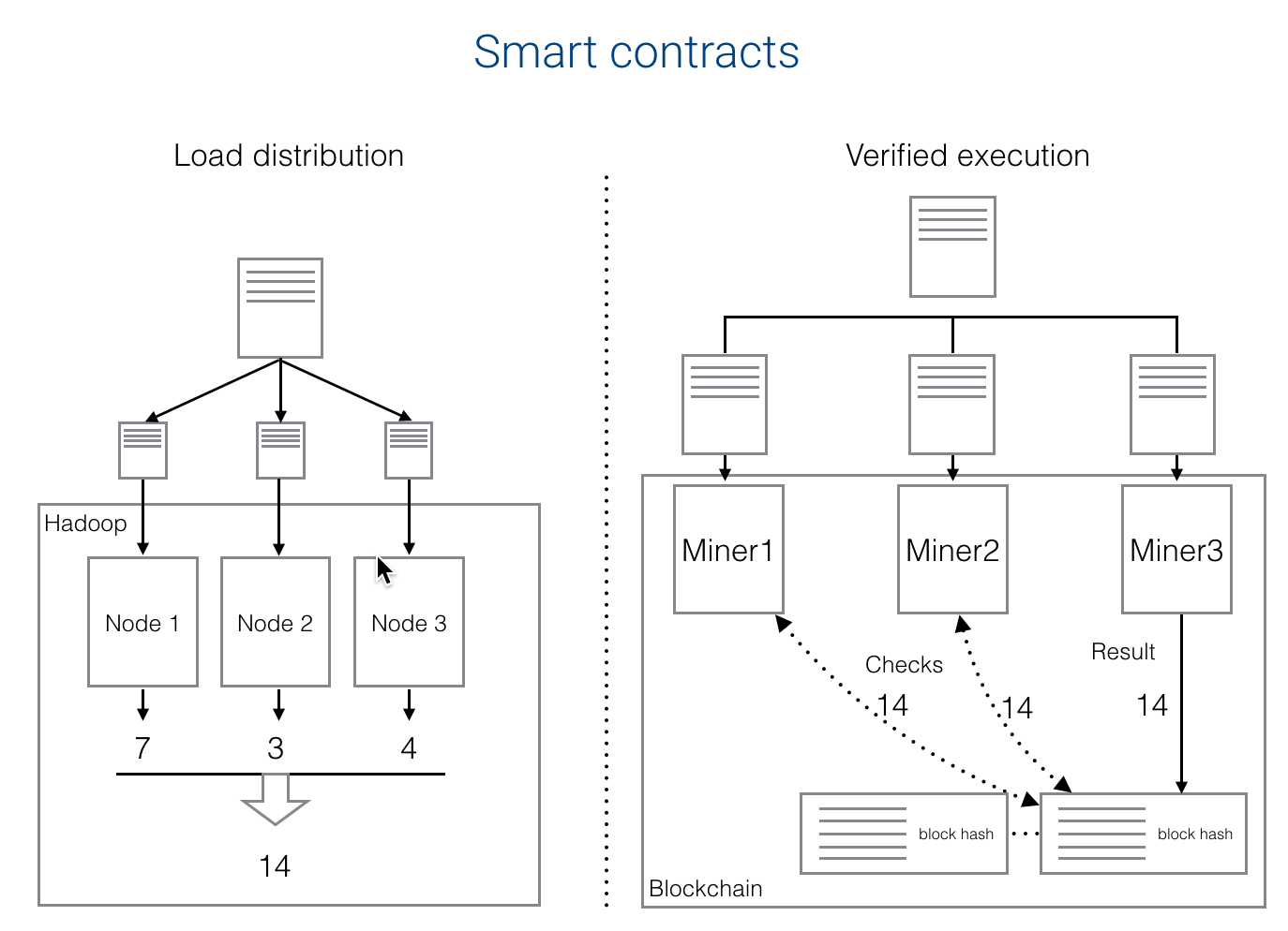 What are Blockchain Smart Contracts: Scheme