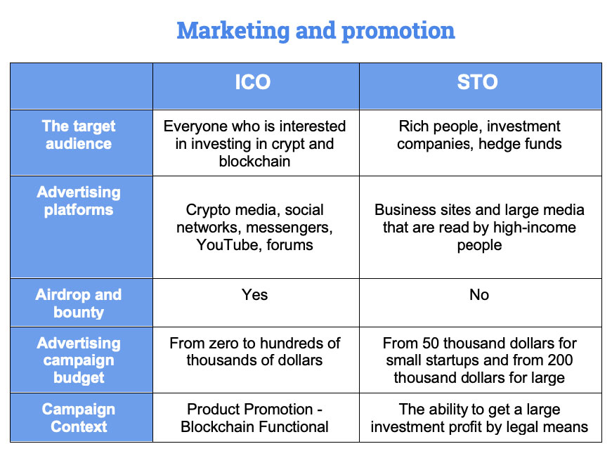 Difference Between STO and ICO