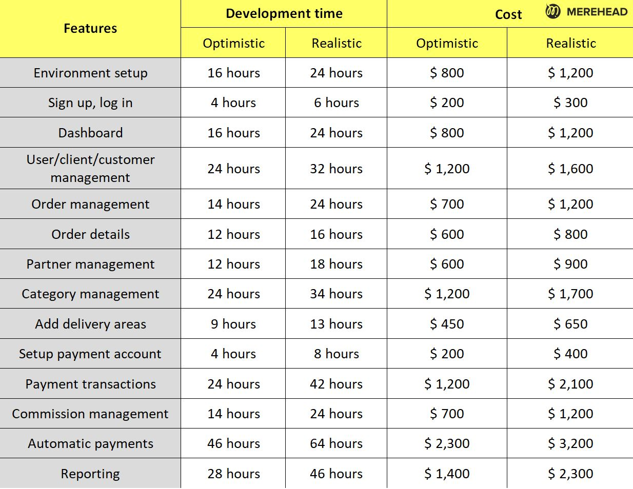 Cost and time for a development of an admin panel