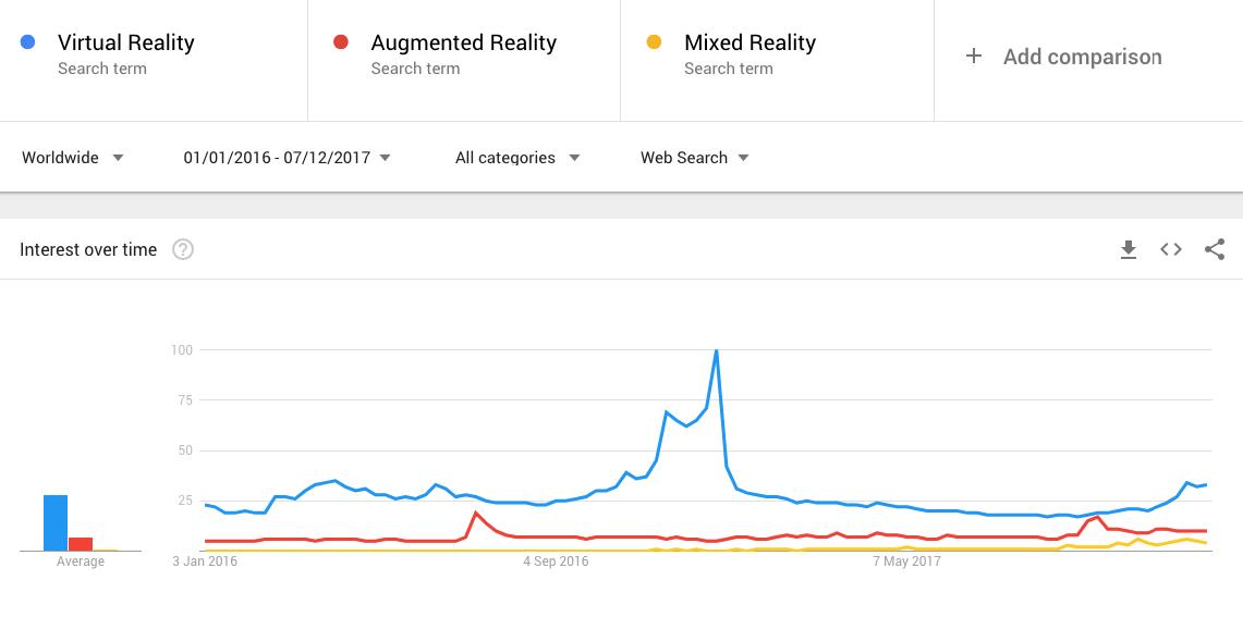 VR, AR и MR: что это такое и в чем разница